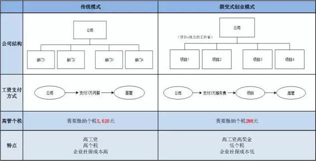 税收筹划案例分享 税务筹划 3